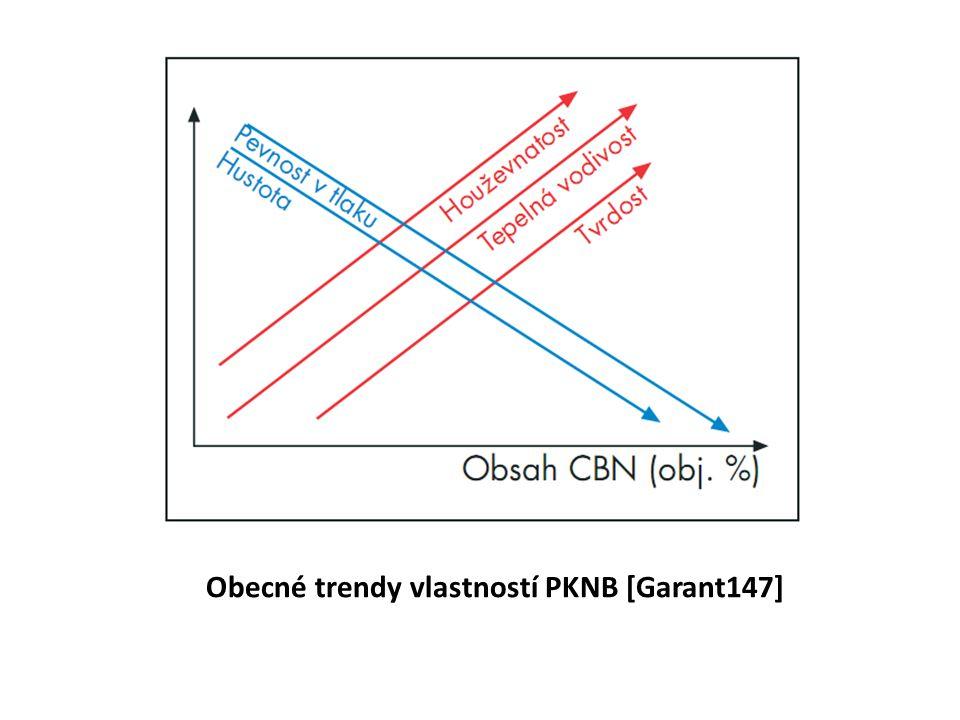 Obecné trendy vlastností PKNB [Garant147]